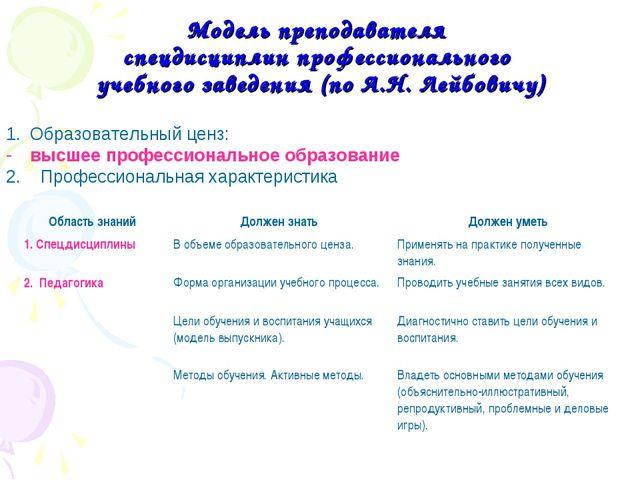 Модель преподавателя спецдисциплин профессионального учебного заведения (по А...