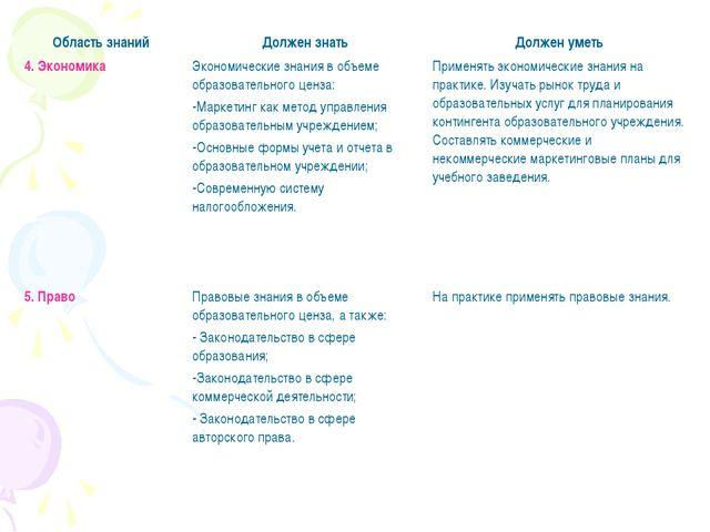4. ЭкономикаЭкономические знания в объеме образовательного ценза: Маркетинг...