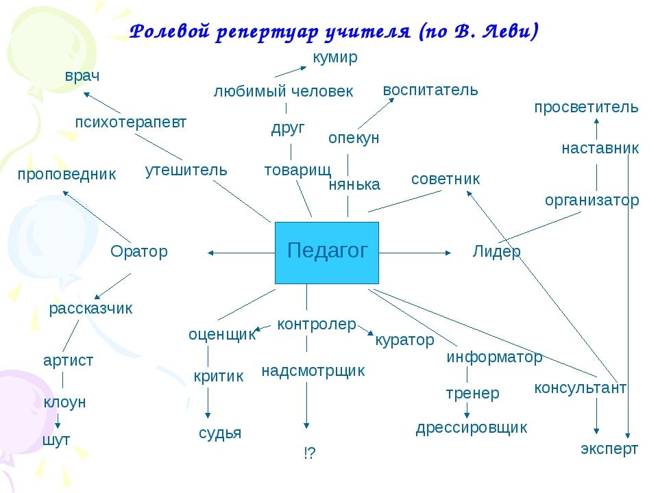 Ролевой репертуар учителя (по В. Леви)