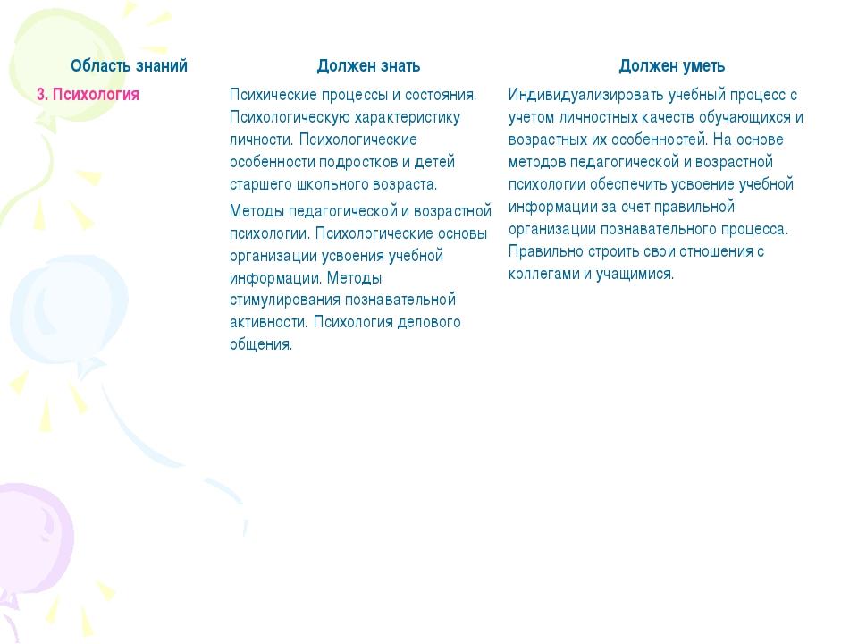 3. ПсихологияПсихические процессы и состояния. Психологическую характеристик...