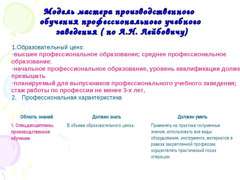 Модель мастера производственного обучения профессионального учебного заведени...