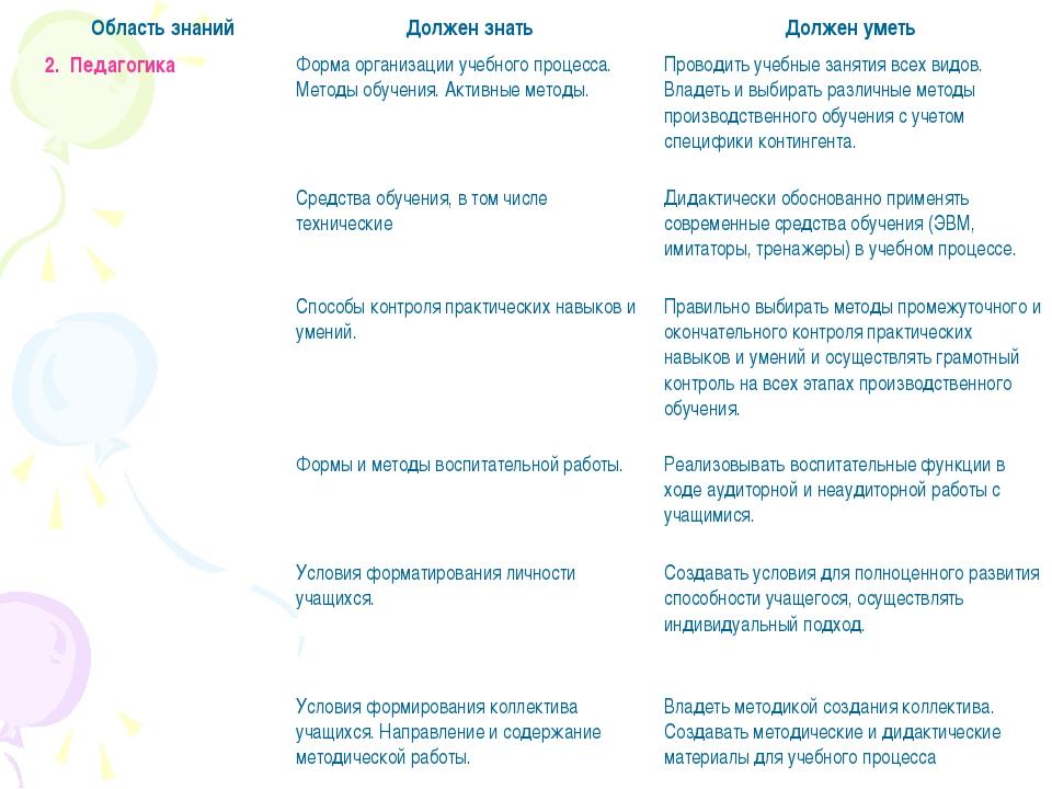 2. ПедагогикаФорма организации учебного процесса. Методы обучения. Активные...