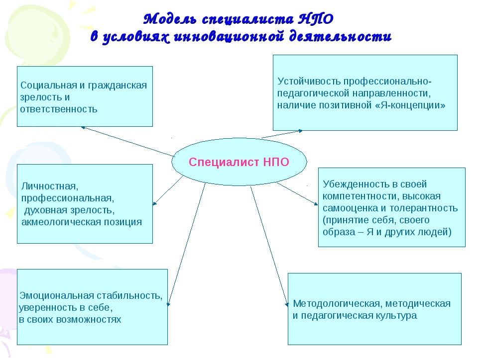 Модель специалиста НПО в условиях инновационной деятельности Специалист НПО С...