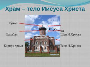 Купол Барабан Шея И.Христа Корпус храма Тело И.Христа Храм – тело Иисуса Хри