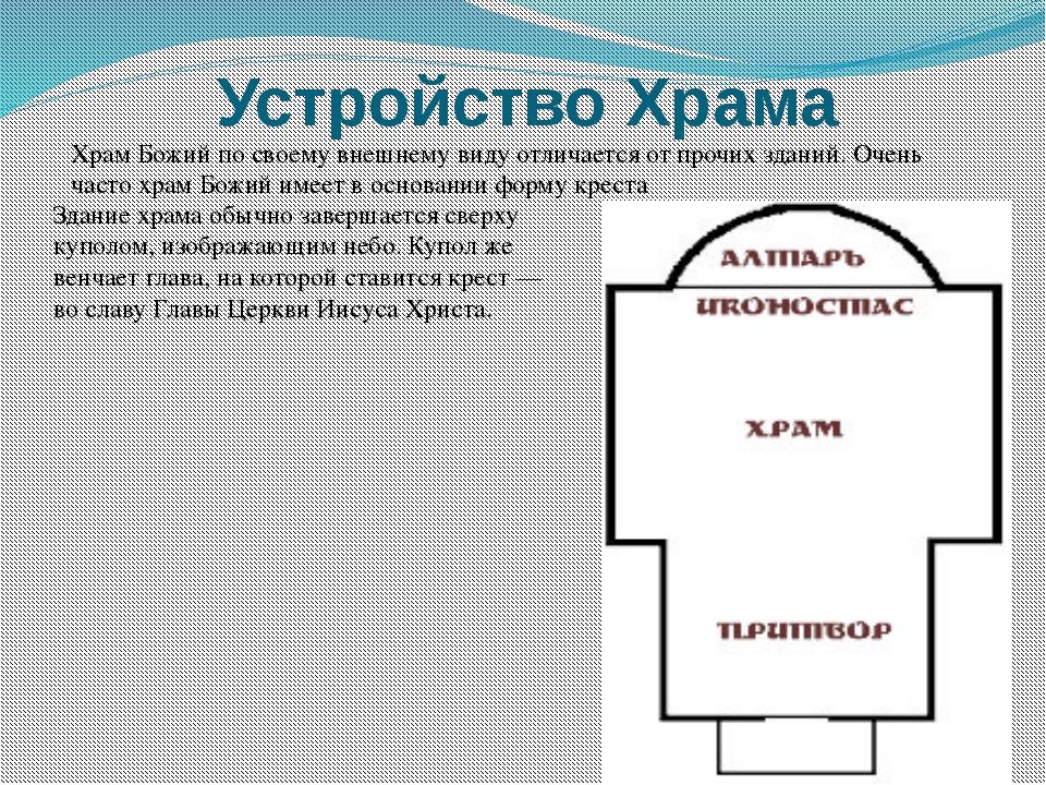 Устройство Храма Храм Божий по своему внешнему виду отличается от прочих здан...