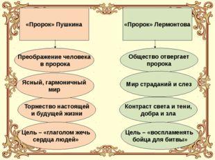 «Пророк» Пушкина «Пророк» Лермонтова Общество отвергает пророка Мир страданий