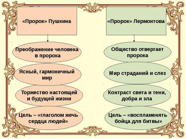 «Пророк» Пушкина «Пророк» Лермонтова Общество отвергает пророка Мир страданий...