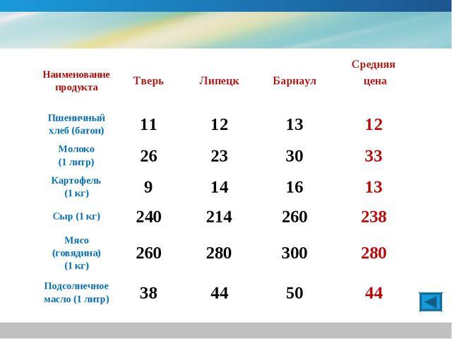 Наименование продуктаТверьЛипецкБарнаулСредняя цена Пшеничный хлеб (батон...