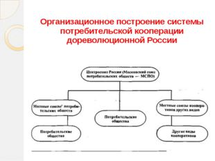 Организационное построение системы потребительской кооперации дореволюционной