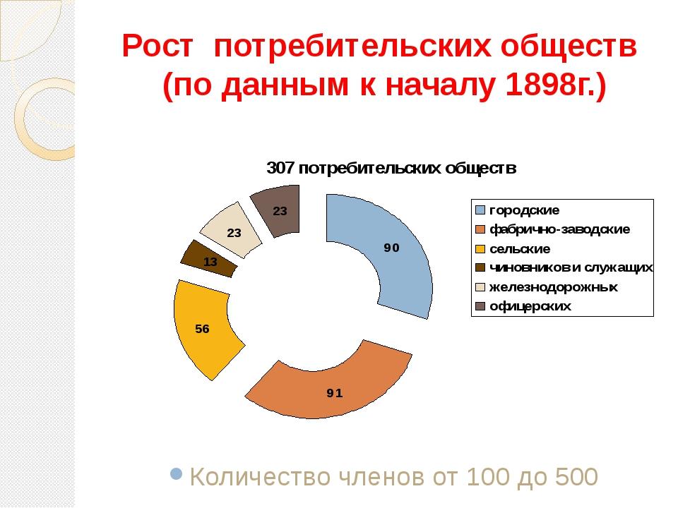 Рост потребительских обществ (по данным к началу 1898г.) Количество членов от...