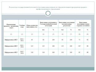 Результаты государственной итоговой аттестации выпускников по образовательным