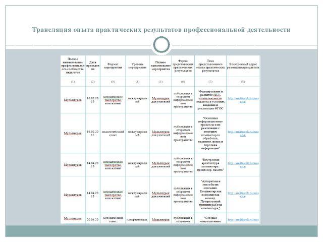 Трансляция опыта практических результатов профессиональной деятельности