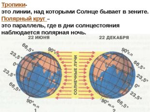 Тропики- это линии, над которыми Солнце бывает в зените. Полярный круг – это