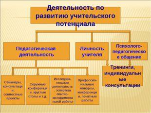 Педагогическая деятельность Психолого-педагогическое общение Личность учителя