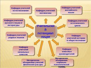 Учительский потенциал лицея Кафедра учителей математики Кафедра учителей англ