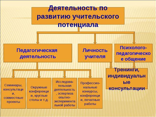Педагогическая деятельность Психолого-педагогическое общение Личность учителя...