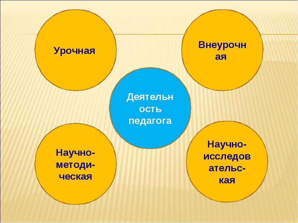 Деятельность педагога Урочная Внеурочная Научно-методи-ческая Научно-исследов...