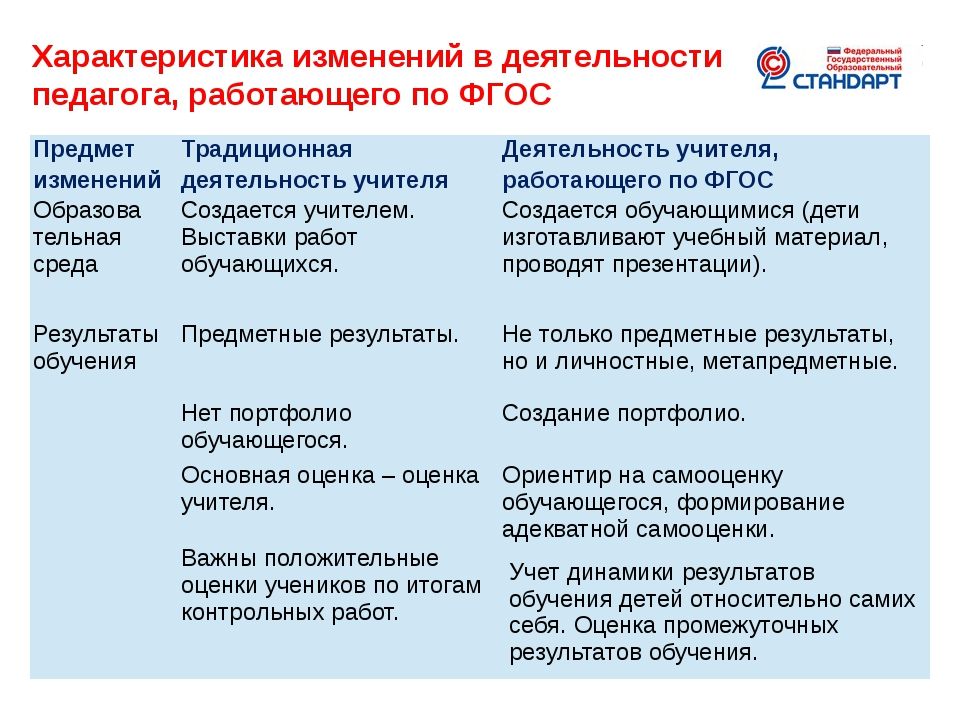 Характеристика изменений в деятельности педагога, работающего по ФГОС Гринько...