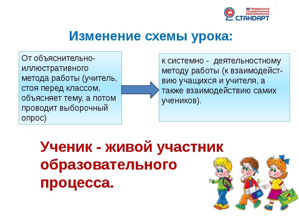 Изменение схемы урока: От объяснительно- иллюстративного метода работы (учите...