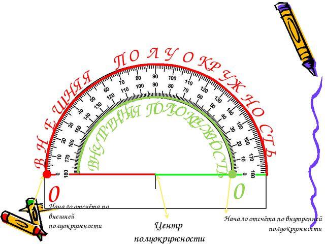 0 0 Центр полуокружности Начало отсчёта по внутренней полуокружности Начало о...