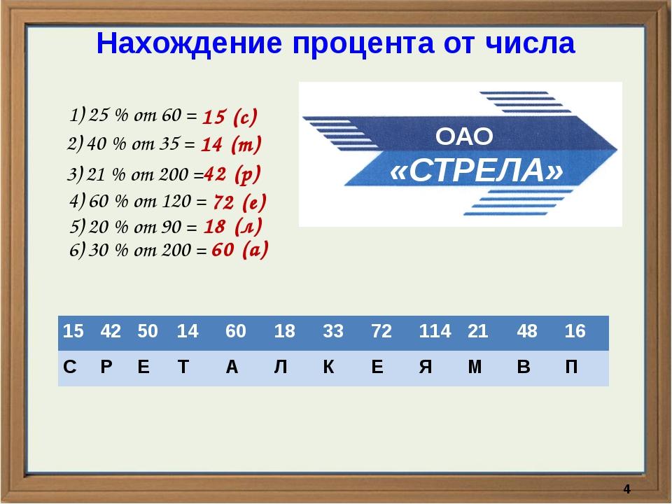 Нахождение процента от числа 1) 25 % от 60 = 2) 40 % от 35 = 3) 21 % от 200 =...