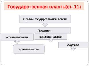 Государственная власть(ст. 11) Органы государственной власти Президент исполн