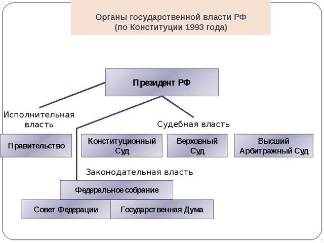 Органы государственной власти РФ (по Конституции 1993 года) Президент РФ Прав...