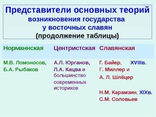 Представители основных теорий возникновения государства у восточных славян (п