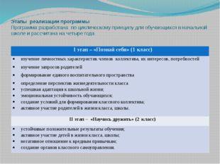 Этапы реализации программы Программа разработана по циклическому принципу для