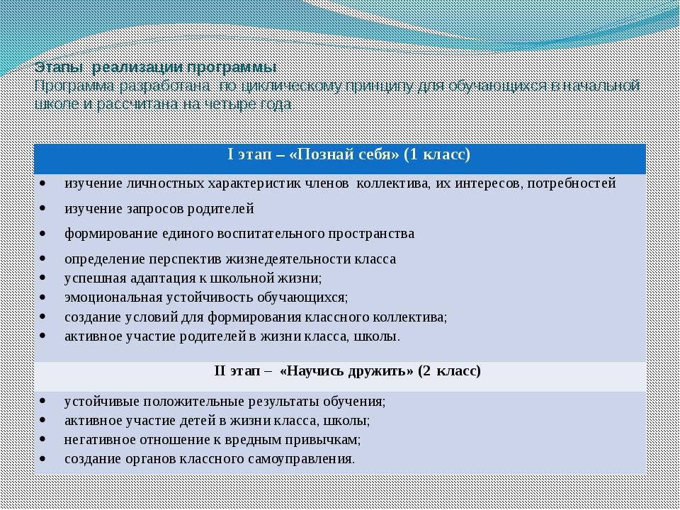 Этапы реализации программы Программа разработана по циклическому принципу для...