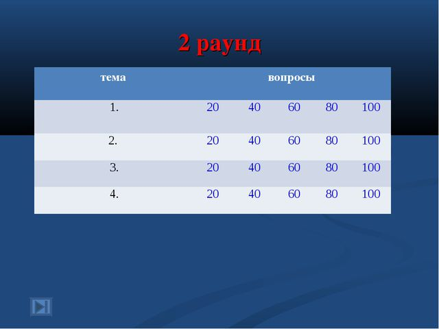 2 раунд темавопросы 1.20406080100 2.20406080100 3.2040608010...