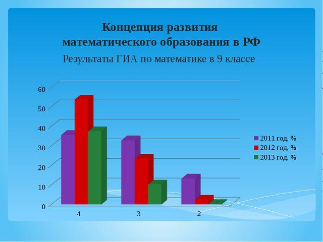 Концепция развития  математического образования в РФ Результаты ГИА по матем...