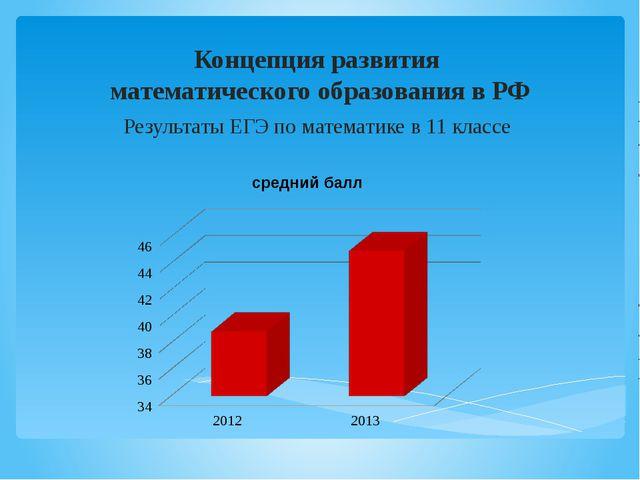 Концепция развития  математического образования в РФ Результаты ЕГЭ по матем...