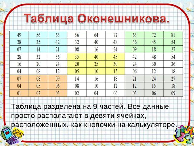 Таблица разделена на 9 частей. Все данные просто располагают в девяти ячейках...