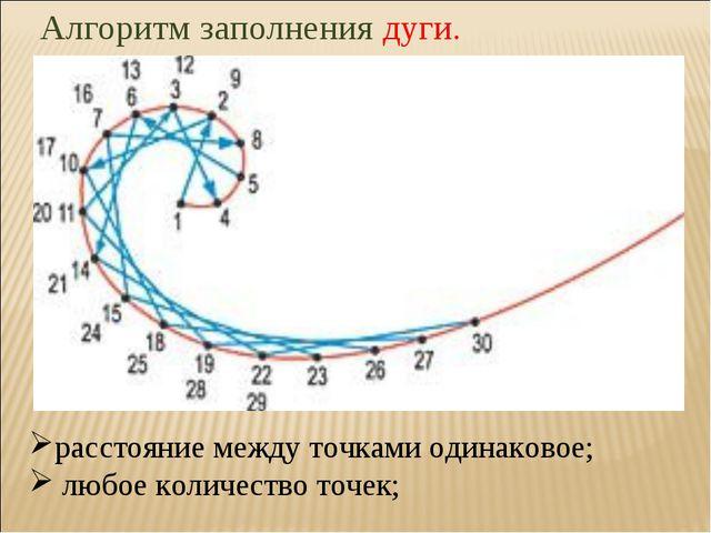 Алгоритм заполнения дуги. расстояние между точками одинаковое; любое количест...