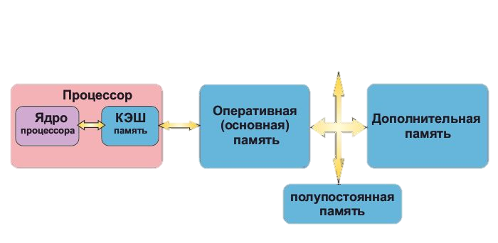 http://www.zaurtl.ru/UkVT/VTPic/Proc1.jpg