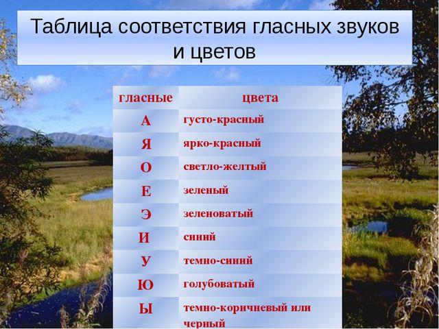 Таблица соответствия гласных звуков и цветов гласные цвета А густо-красный Я...