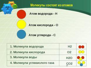 Молекулы состоят из атомов Атом водорода - Н Атом кислорода - О Атом углерод