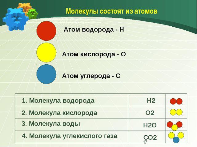 Молекулы состоят из атомов Атом водорода - Н Атом кислорода - О Атом углерод...
