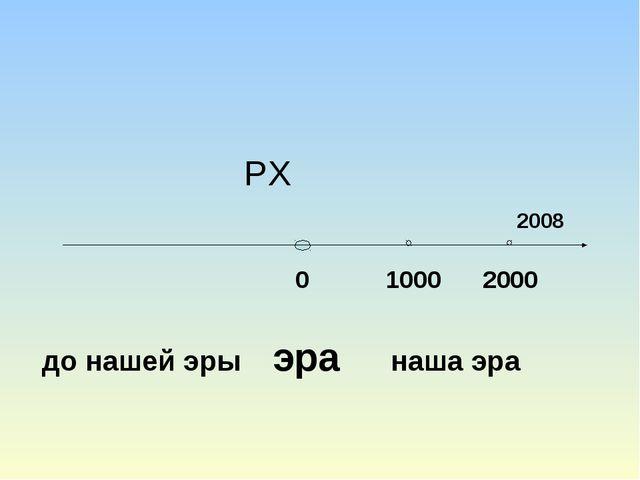 РХ 2008 0 1000 2000  до нашей эры эра наша эра