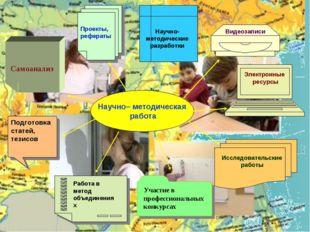 Электронные ресурсы Самоанализ Участие в профессиональных конкурсах Работа в
