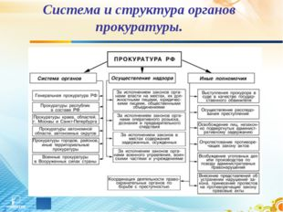 Система и структура органов прокуратуры.