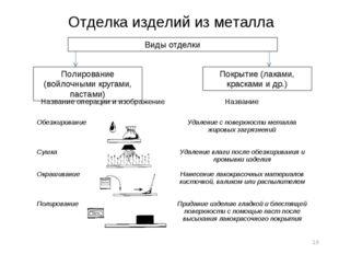 Отделка изделий из металла Виды отделки Полирование (войлочными кругами, паст