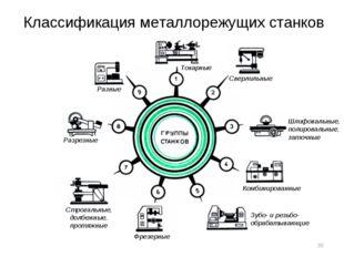 Классификация металлорежущих станков Токарные Сверлильные Шлифовальные, полир