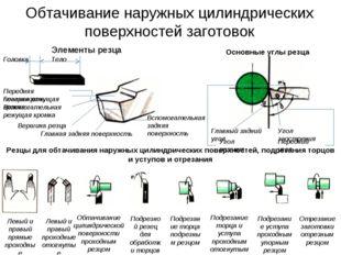 Обтачивание наружных цилиндрических поверхностей заготовок Элементы резца Гол