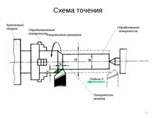Схема точения Подача S Обработанная поверхность Направление вращения Обрабаты