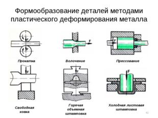 Формообразование деталей методами пластического деформирования металла Прокат