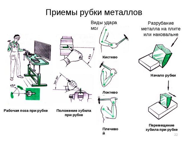 Приемы рубки металлов Рабочая поза при рубке Положение зубила при рубке Виды...