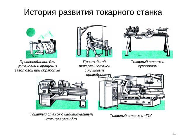 История развития токарного станка Приспособление для установки и вращения заг...