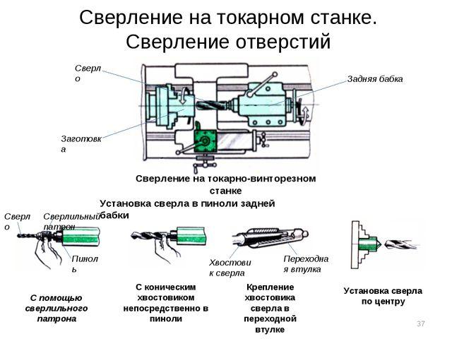 Сверление на токарном станке. Сверление отверстий Сверление на токарно-винтор...